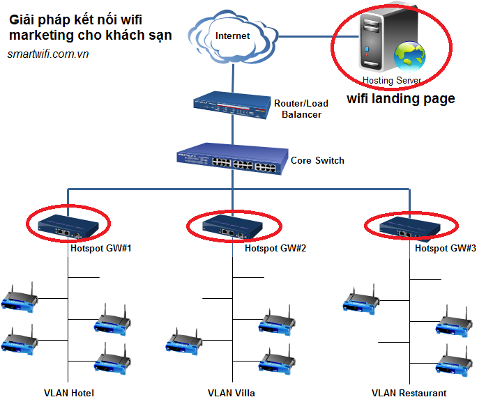 giải pháp mạng wifi cho khách sạn